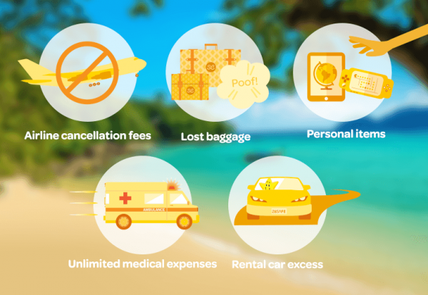 travel insurance type
